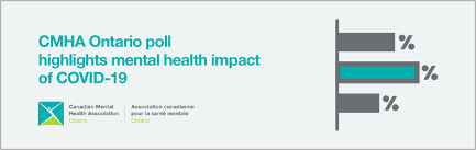 New data shows majority of Ontarians believe  mental health crisis will follow COVID-19 impact